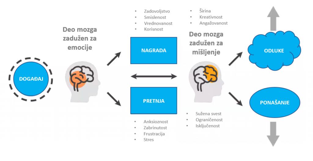 emotinal inteligence