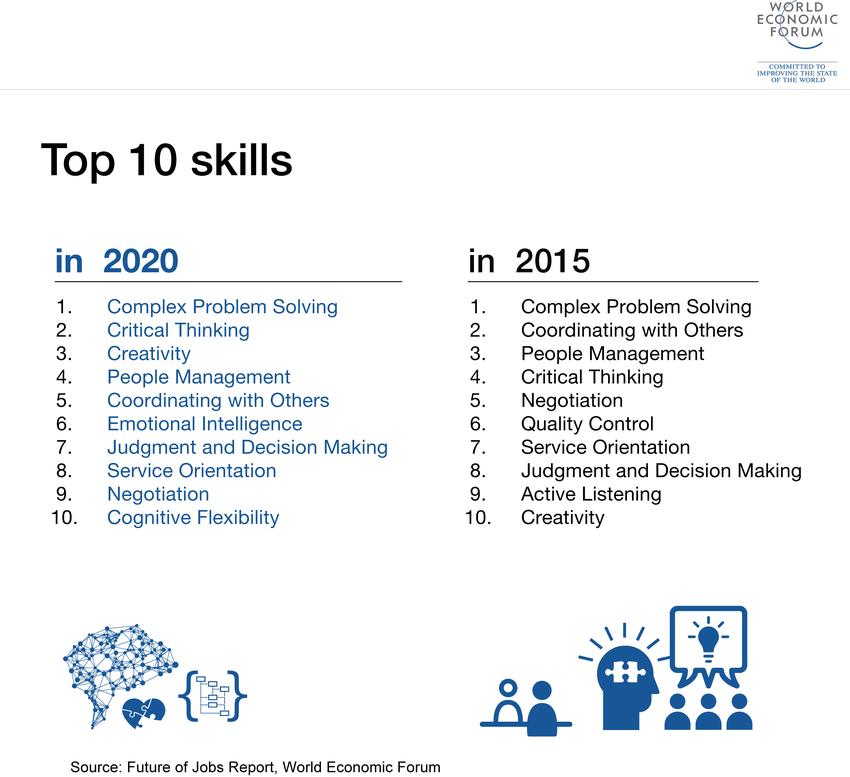 top 10 skills